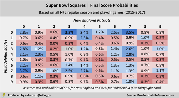 Super Bowl Squares Odds for 2018