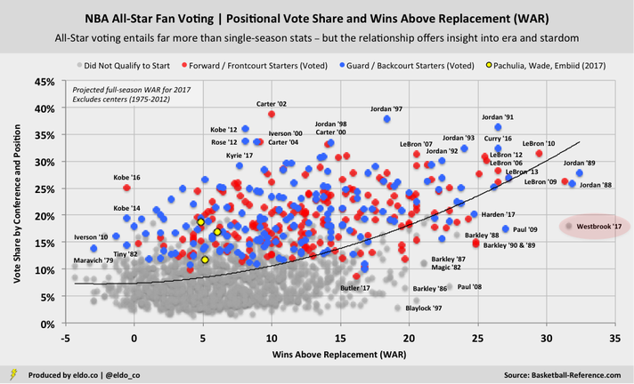 The Relationship between NBA All-Star Voting and Advanced Statistics / Player Performance