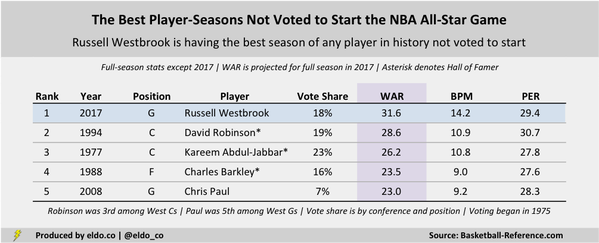 The Biggest Snubs in NBA All-Star Game History | The Best Player-Seasons Not Voted to Start