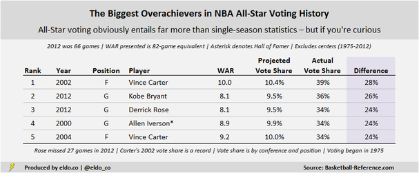 Players voted to start the NBA All-Star Game despite less-than-great seasons
