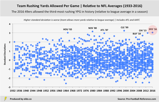 NFL Team Defense | Rushing Yards Allowed Per Game Relative to League Averages (1933-2016)