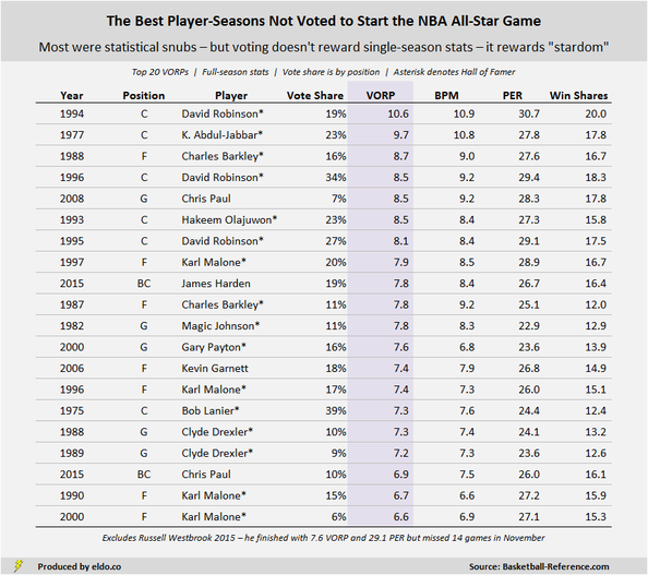 The Biggest Snubs in NBA All-Star Game History: The Best Players and Seasons Not Voted to Start