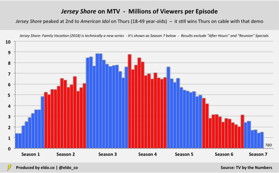 Jersey Shore on MTV - Historical TV Ratings - Millions of Viewers per Episode - All Seasons