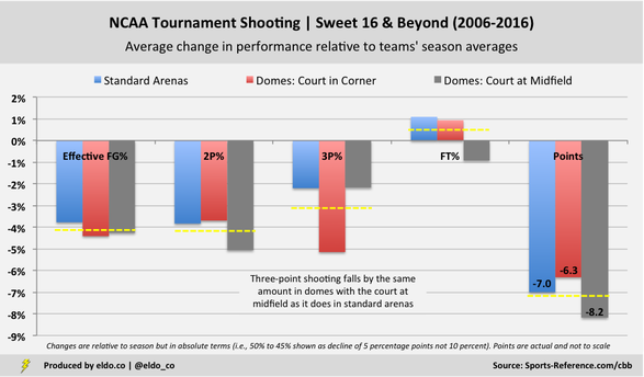 College Basketball Dome Effect | Change in NCAA Tournament Shooting by Venue Type Relative to Teams' Season Averages | National Championship, Final Four, Elite Eight, Sweet 16