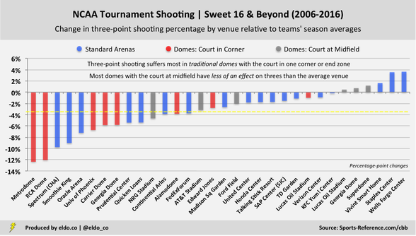 College Basketball Dome Effect | NCAA Tournament Three-Point Shooting by Venue | National Championship, Final Four, Elite Eight, Sweet 16