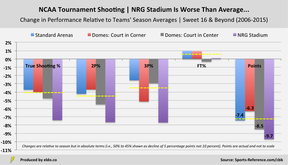 The Effects of NRG Stadium, Venues, Arenas, and Domes on NCAA Tournament Shooting