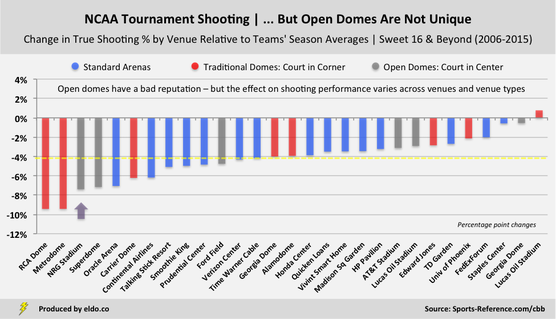 The Effects of NRG Stadium and Specific Venues on True Shooting Percentage
